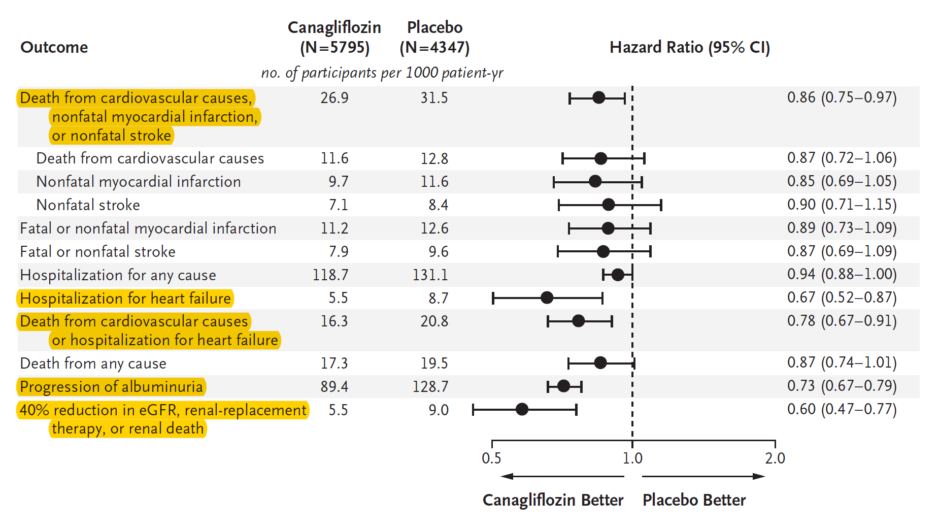 Reduced Cardiovascular And Renal Events With Canaglifozin (CANVAS + CANVAS-R)